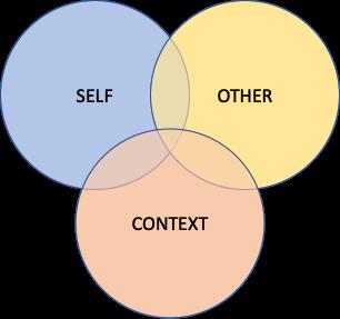 The Congruent Leader – Congruence