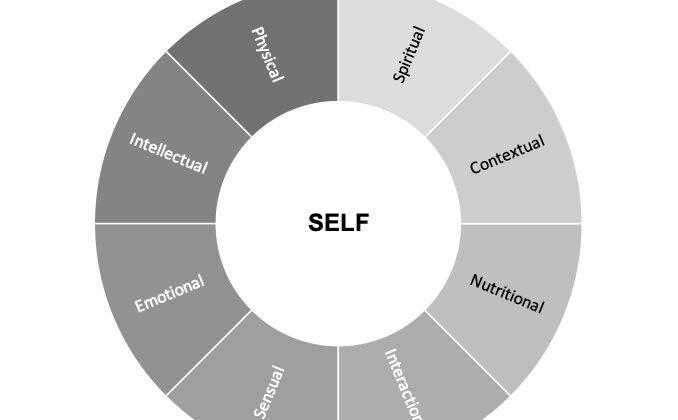 The Congruent Leader – Self Mandala